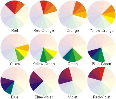 Esquema de los colores análogos